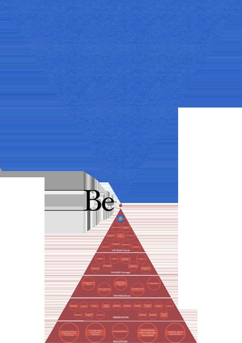 Gurdjieff Pyramida